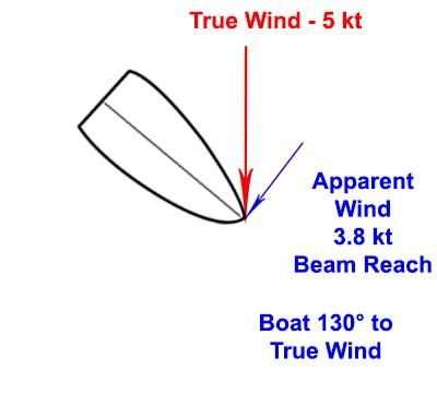 b2ap3_thumbnail_Apparent-Wind---Beam-Reach.jpg