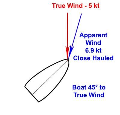b2ap3_thumbnail_Apparent-Wind---Close-Hauled.jpg
