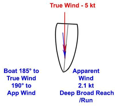 b2ap3_thumbnail_Apparent-Wind---Downwind-2.jpg