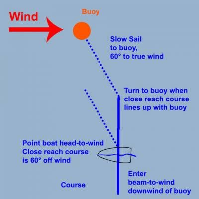 b2ap3_thumbnail_Probe-Wind-and-Slow-Sail-to-Buoy.jpg