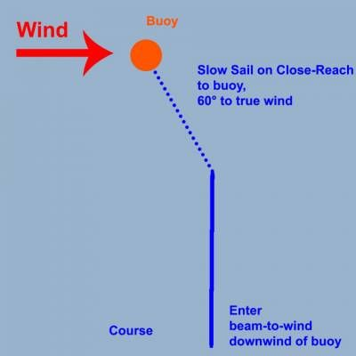 b2ap3_thumbnail_Slow-Sail-to-Buoy.jpg